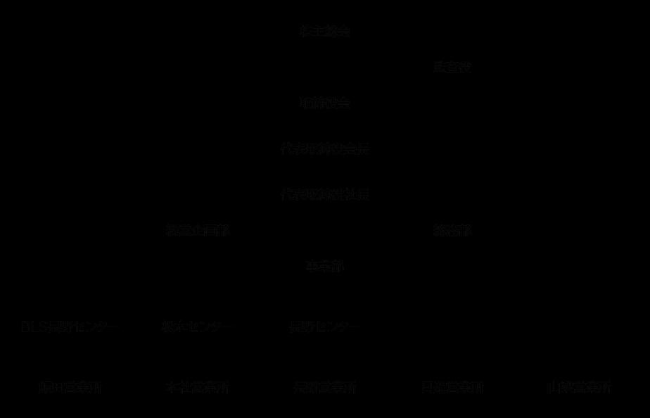 soshiki